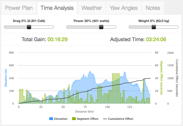 The Break on Time Analysis Tool