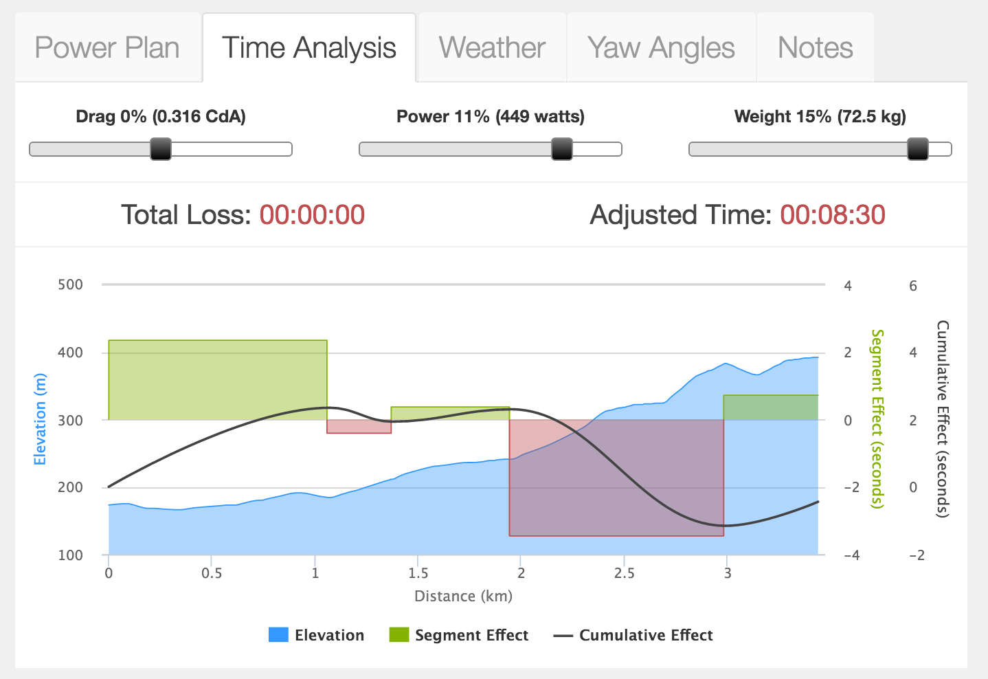 Weight vs Watts/Kg on Time Analysis Tool