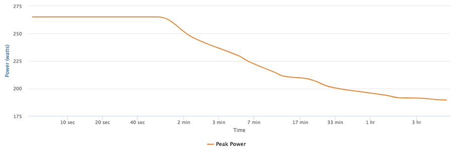 peak power chart