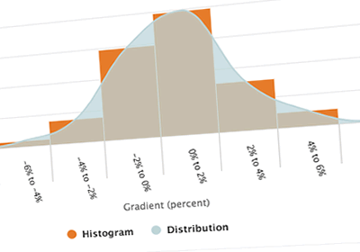 Gradient Distribution