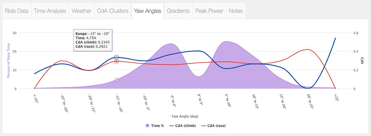 yaw angle chart